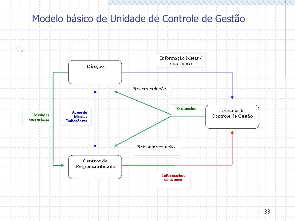 33 Modelo básico de Unidade de Controle de Gestão