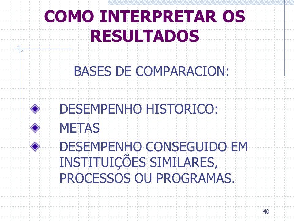 40 COMO INTERPRETAR OS RESULTADOS BASES DE COMPARACION: DESEMPENHO HISTORICO: METAS DESEMPENHO CONSEGUIDO EM INSTITUIÇÕES SIMILARES, PROCESSOS OU PROG