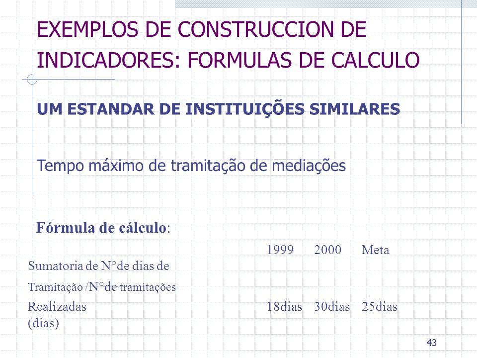 43 EXEMPLOS DE CONSTRUCCION DE INDICADORES: FORMULAS DE CALCULO UM ESTANDAR DE INSTITUIÇÕES SIMILARES Tempo máximo de tramitação de mediações Fórmula