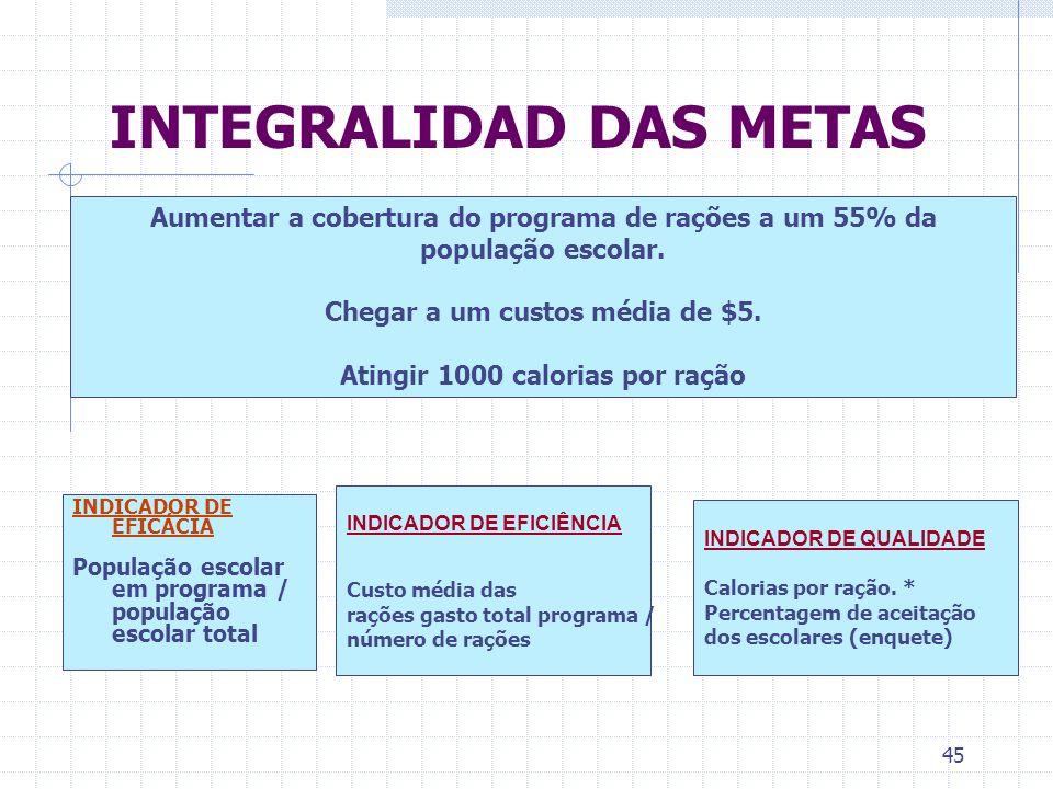 45 INTEGRALIDAD DAS METAS INDICADOR DE QUALIDADE Calorias por ração. * Percentagem de aceitação dos escolares (enquete) INDICADOR DE EFICIÊNCIA Custo