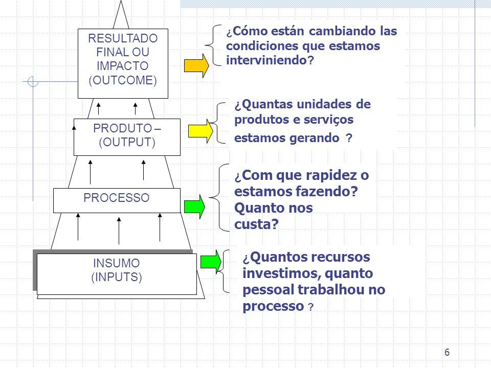 6 PROCESSO PRODUTO – (OUTPUT) RESULTADO FINAL OU IMPACTO (OUTCOME) INSUMO (INPUTS) INSUMO (INPUTS) ¿ Com que rapidez o estamos fazendo? Quanto nos cus