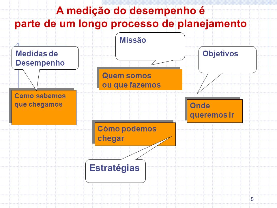 8 Quem somos ou que fazemos Quem somos ou que fazemos Onde queremos ir Cómo podemos chegar Como sabemos que chegamos Objetivos Estratégias Medidas de