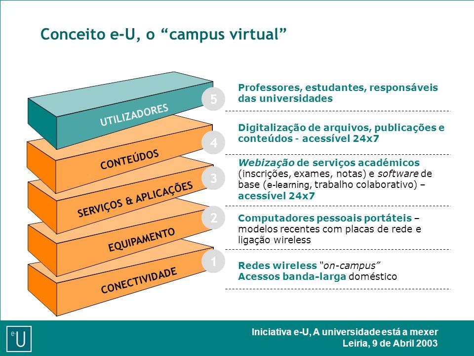 Iniciativa e-U, A universidade está a mexer Leiria, 9 de Abril 2003 Conceito e-U, o campus virtual CONECTIVIDADE EQUIPAMENTO SERVIÇOS & APLICAÇÕES CONTEÚDOS UTILIZADORES Professores, estudantes, responsáveis das universidades Digitalização de arquivos, publicações e conteúdos - acessível 24x7 Webização de serviços académicos (inscrições, exames, notas) e software de base ( e-learning, trabalho colaborativo) – acessível 24x7 Computadores pessoais portáteis – modelos recentes com placas de rede e ligação wireless Redes wireless on-campus Acessos banda-larga doméstico 1 2 3 4 5