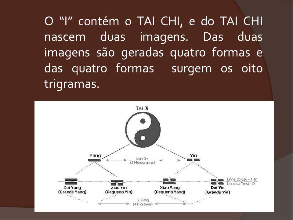 O I contém o TAI CHI, e do TAI CHI nascem duas imagens. Das duas imagens são geradas quatro formas e das quatro formas surgem os oito trigramas.