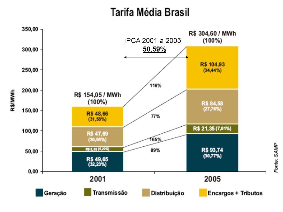 IPCA 2001 a 2005 50,59%