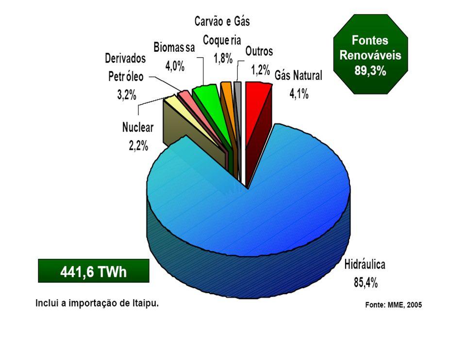 5 ENERGIA HIDRÁULICA Aproveitamento do Potencial Hidrelétrico no Mundo Fonte: EPE 2006 Observações: 1.