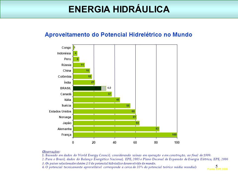 5 ENERGIA HIDRÁULICA Aproveitamento do Potencial Hidrelétrico no Mundo Fonte: EPE 2006 Observações: 1. Baseado em dados do World Energy Council, consi