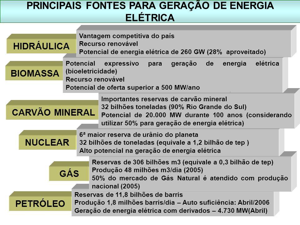 PETRÓLEO GÁS NUCLEAR CARVÃO MINERAL Reservas de 11,8 bilhões de barris Produção 1,8 milhões barris/dia – Auto suficiência: Abril/2006 Geração de energ