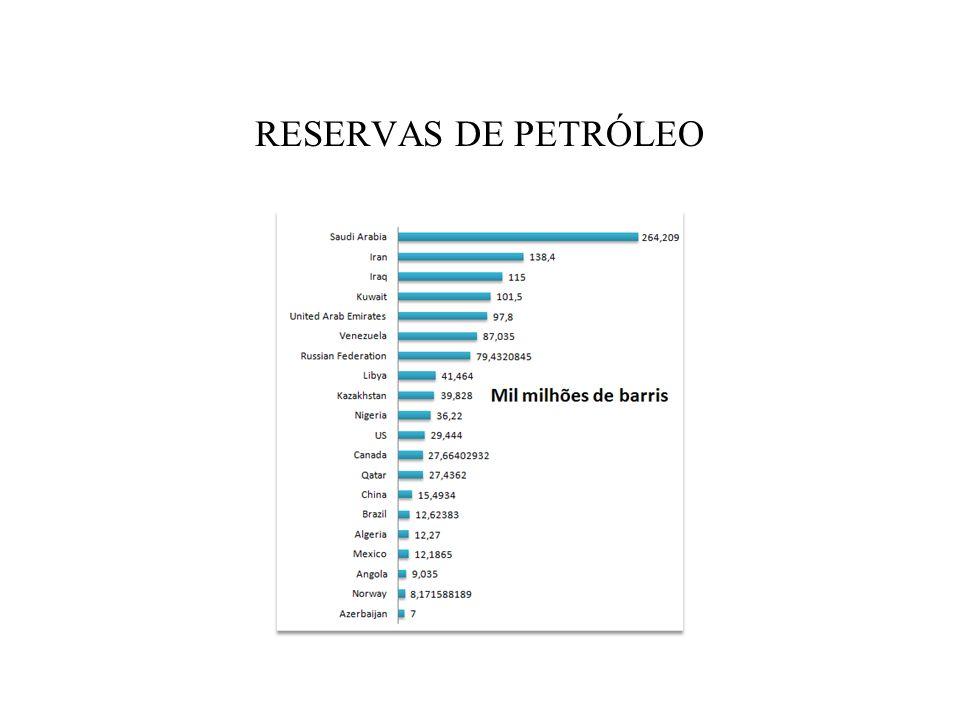 Brasil e região do petróleo