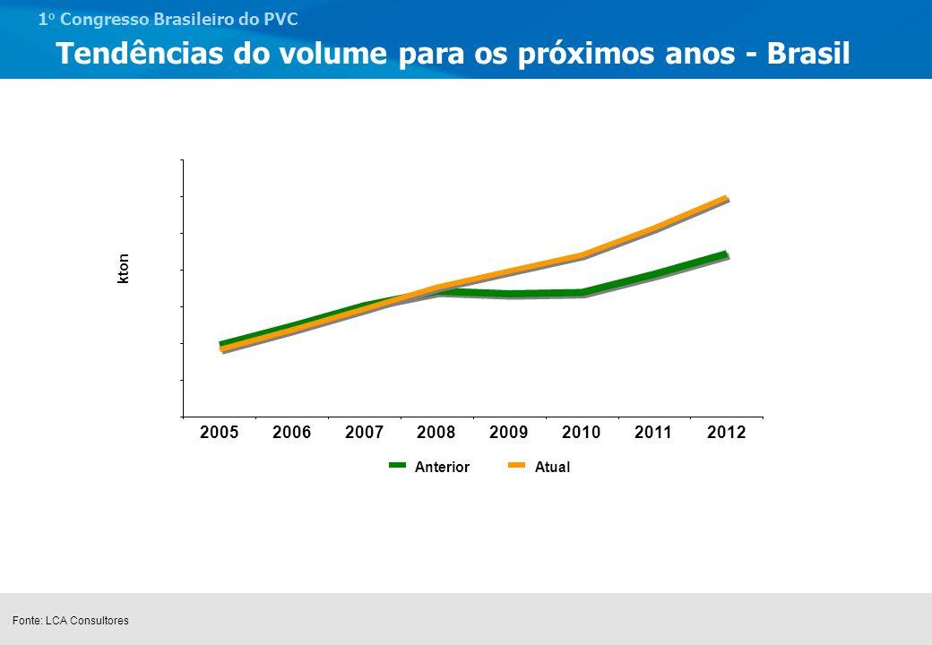 1 o Congresso Brasileiro do PVC Tendências do Mercado Brasileiro – Construção civil Crescimento da Construção Civil Boas perspectivas: demanda por crédito no primeiro trimestre de 2005 foi 55% maior que o mesmo período de 2004.