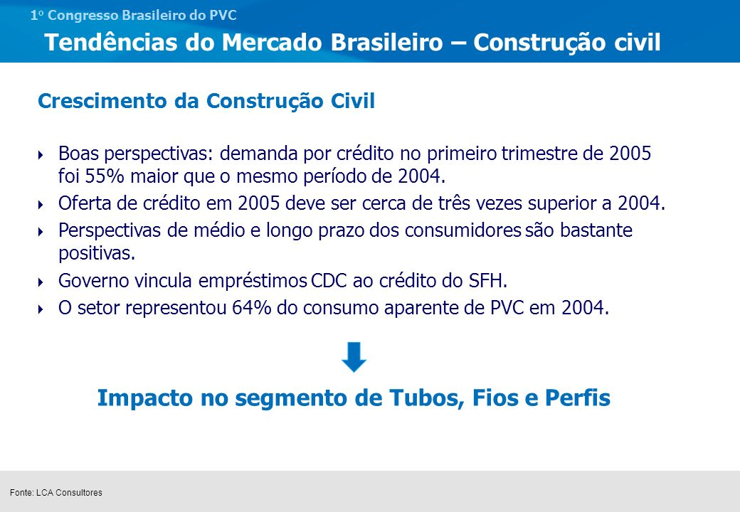 1 o Congresso Brasileiro do PVC Inversão de tendência a partir de 2003 Dados de aquisição relacionam-se diretamente a compra de imóveis novos, enquanto de construção a imóveis que começarão a ser construídos Dados de 2005 mostram tendência forte de crescimento Tendências do Mercado Brasileiro – Construção civil -40.00% -20.00% 0.00% 20.00% 40.00% 60.00% 80.00% 100.00% 120.00% 1999200020012002200320042005 (2 meses) Aquisição - Imóveis NovosConstrução - PJ Financiamento imobiliário - SFH Fonte: LCA Consultores