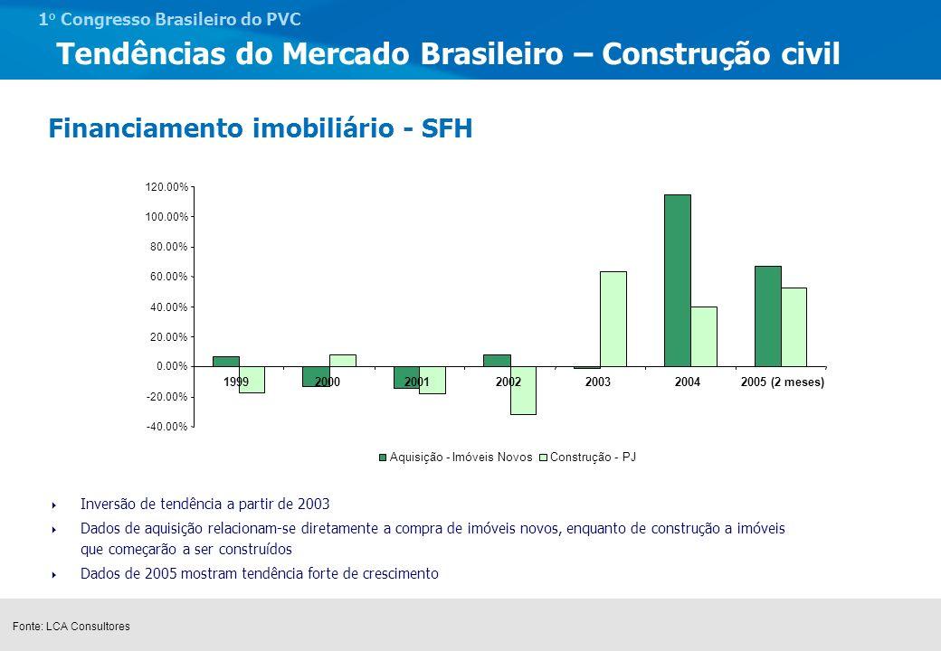 1 o Congresso Brasileiro do PVC Tendências do Mercado Brasileiro – Saneamento Fornecimentos projetados Médio Prazo - PPA 2004/2007 Previsão de INVESTIMENTOS em Saneamento PREVISÃO É O DOBRO DOS ÚLTIMOS ANOS, MAS METADE DO NECESSÁRIO PARA A UNIVERSALIZAÇÃO ATÉ 2020 Universalização R$ 178 bilhões, em 20 anos, para universalização dos serviços de água (R$ 68 bilhões) e esgoto (R$ 110 bilhões) = R$ 8,9 bilhões/ano.