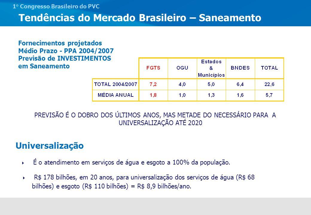 1 o Congresso Brasileiro do PVC Contratação de Saneamento com Recursos do FGTS Evolução Investimentos 0 500 1.000 1.500 2.000 2.500 3.000 3.500 4.000 19951996199719981999200020012002200320042005 R$ milhões ContratadosDesembolsados R$ milhões Tendências do Mercado Brasileiro – Saneamento ÁguaEsgoto ÁguaColeta de Esgoto Tratamento de Esgoto Rede Pública de Água e Esgoto no Brasil % de Atendimento Fonte: Min Cidades 95,3 50,6 28,2