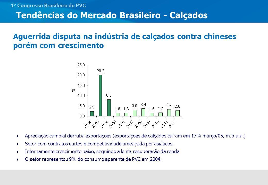 1 o Congresso Brasileiro do PVC Mercado Argentino