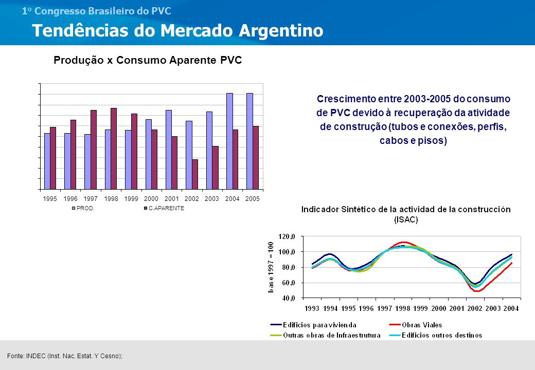 1 o Congresso Brasileiro do PVC Tendências do Mercado Argentino Tendências Crescimento PIB 2003 = 8% 2004 = 7% 2005 = 7% 2006 = 5% Alto preço das commodities; Alto preço dos produtos agrícola; Retomada das capacidades após crise econômica.
