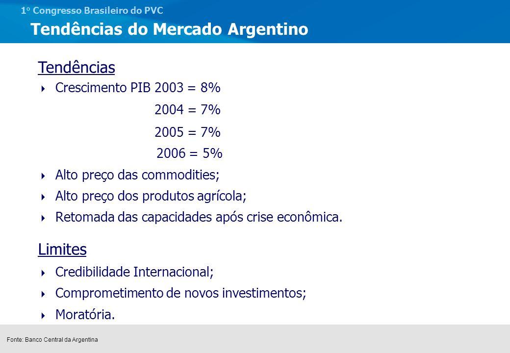 1 o Congresso Brasileiro do PVC Preços relativos das resinas Termoplásticas