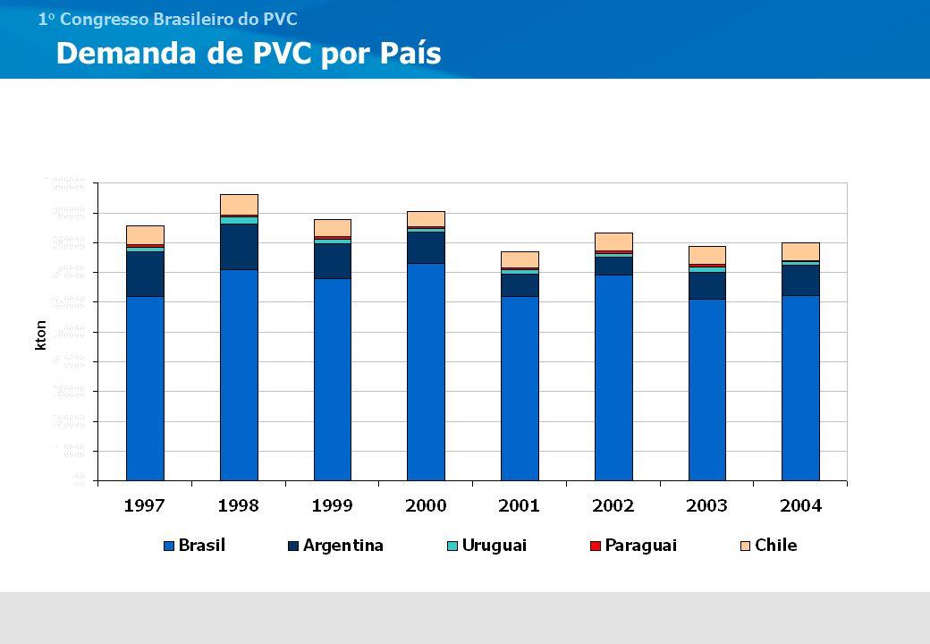 1 o Congresso Brasileiro do PVC Participação por Segmento (2004) Tubos & Conexões Perfis Fios e CabosLaminadosCalçados Diversos BrasilParaguai ArgentinaUruguai