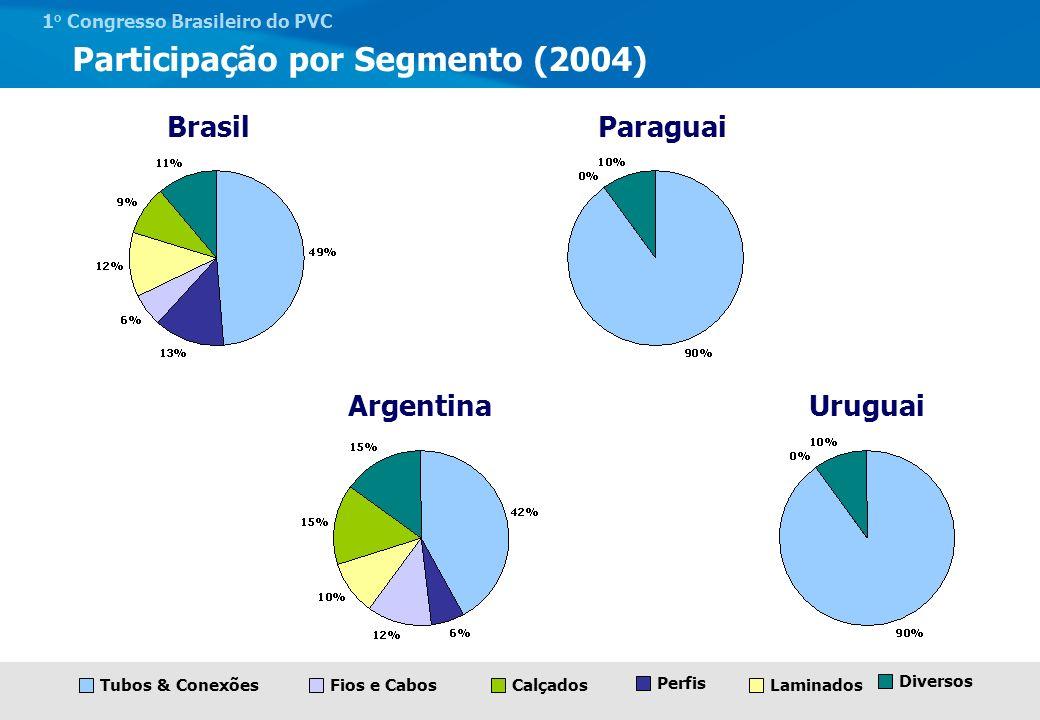 1 o Congresso Brasileiro do PVC Mercado Brasileiro