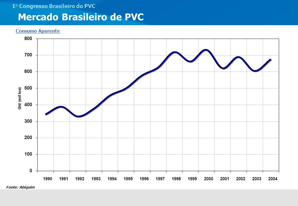 1 o Congresso Brasileiro do PVC Evolução do Share dos volumes de PVC S por Segmento no Brasil Tubos & ConexõesPerfisFios e CabosLaminadosCalçadosDiversos