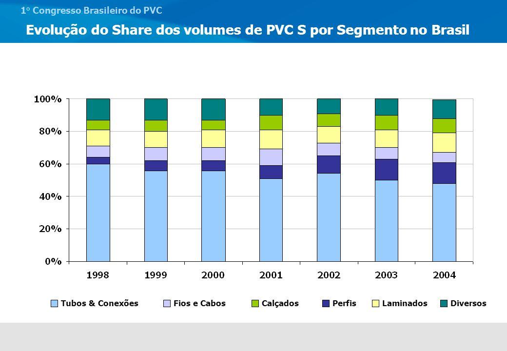 1 o Congresso Brasileiro do PVC 1970 a 1979: Elasticidade = 2,14 1980 a 1989: Elasticidade = 1,10 1990 a 1998: Elasticidade = 3,78 1998 a 2004: Elasticidade = -0,19 2004 a 2009: Elasticidade = 1,76 A evolução da demanda de PVC no período pode ser dividida em 5 etapas distintas: Anos 70: muitos investimentos no país e alta velocidade de substituição de outros materiais tradicionais.