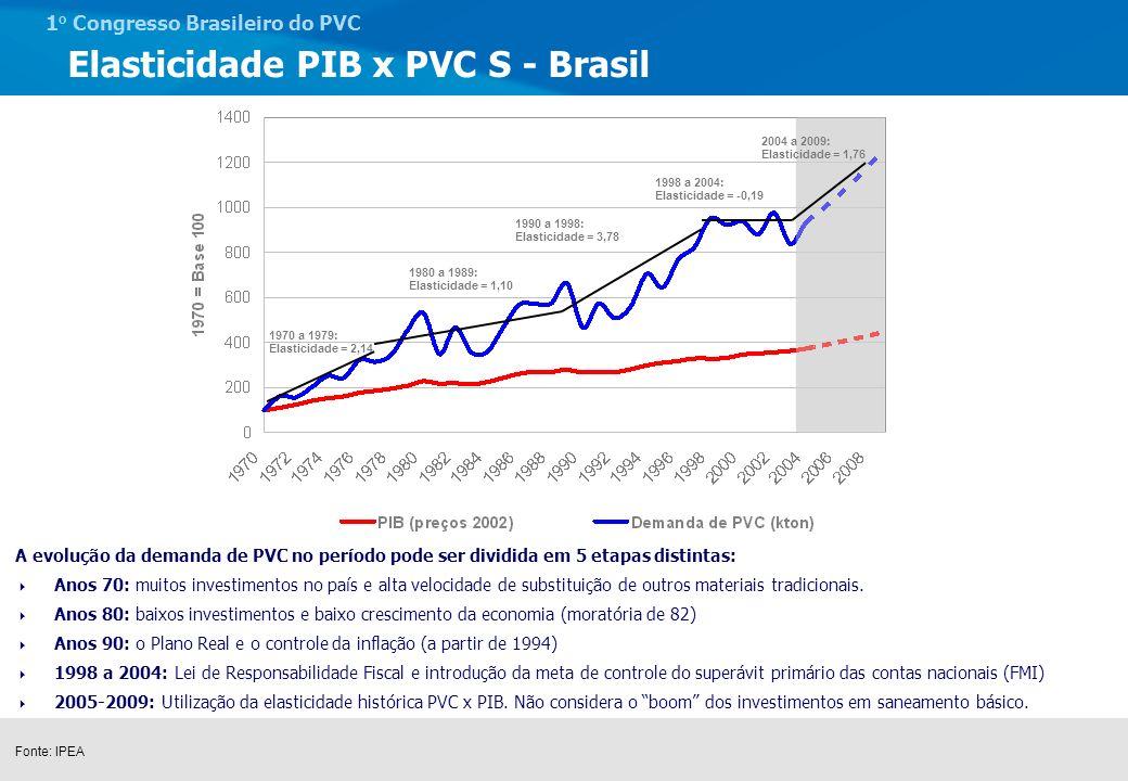 1 o Congresso Brasileiro do PVC Tendências do volume para os próximos anos - Brasil Fonte: LCA Consultores 20052006200720082009201020112012 AnteriorAtual kton