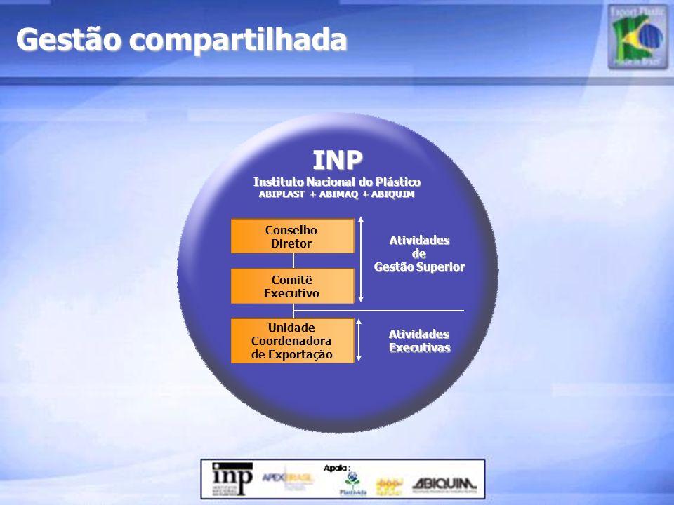 Gestão compartilhada INP Instituto Nacional do Plástico ABIPLAST + ABIMAQ + ABIQUIM Atividadesde Gestão Superior AtividadesExecutivas Conselho Diretor