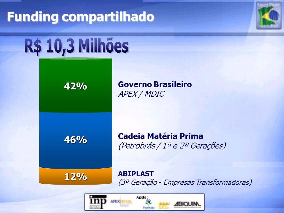 Funding compartilhado ABIPLAST (3ª Geração - Empresas Transformadoras)12% Cadeia Matéria Prima (Petrobrás / 1ª e 2ª Gerações)46% Governo Brasileiro AP