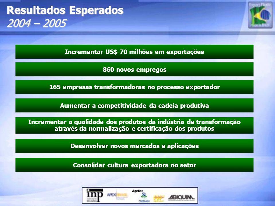 Resultados Esperados 2004 – 2005 Incrementar US$ 70 milhões em exportações 860 novos empregos 165 empresas transformadoras no processo exportador Aume