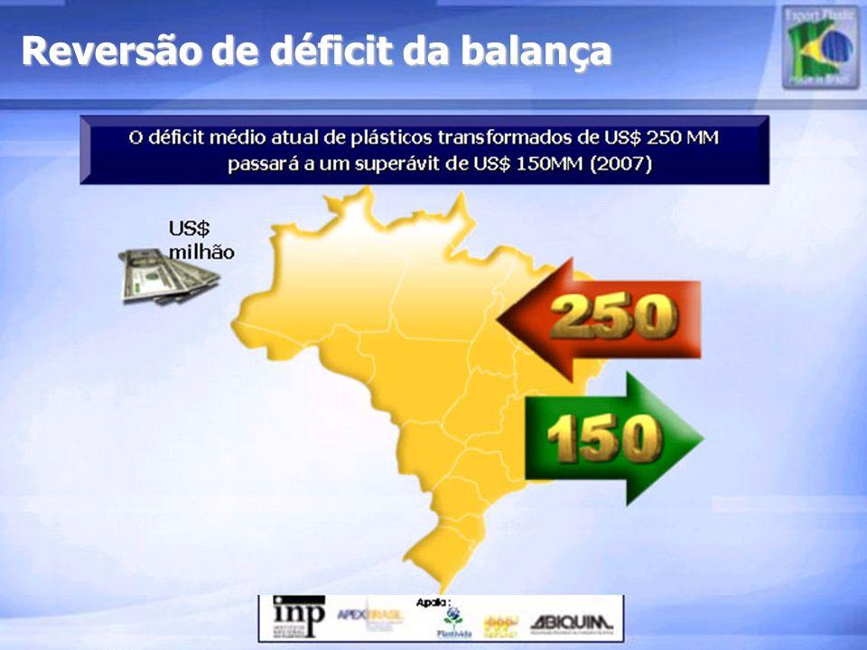 Reversão de déficit da balança