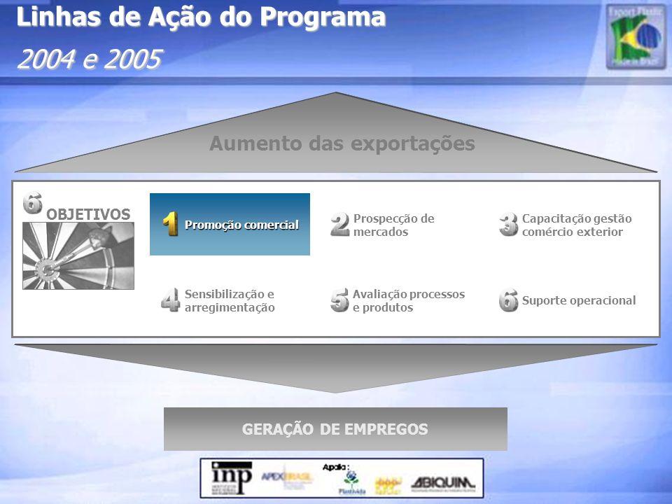 Prospecção de mercados Capacitação gestão comércio exterior Sensibilização e arregimentação Avaliação processos e produtos Promoção comercial Promoção