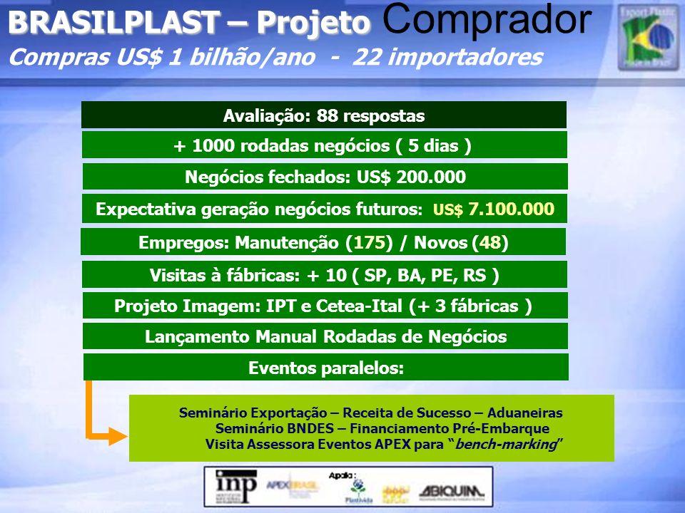 BRASILPLAST – Projeto BRASILPLAST – Projeto Comprador Compras US$ 1 bilhão/ano - 22 importadores Seminário Exportação – Receita de Sucesso – Aduaneira