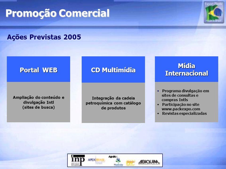 Ações Previstas 2005 Portal WEB Portal WEB Ampliação do conteúdo e divulgação Intl (sites de busca) CD Multimídia CD Multimídia Integração da cadeia p
