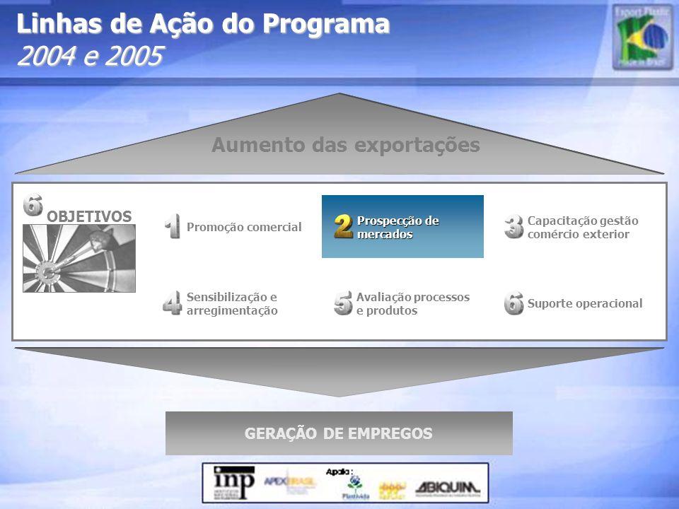 Linhas de Ação do Programa 2004 e 2005 Prospecção de mercados Prospecção de mercados Sensibilização e arregimentação Promoção comercial Suporte operac