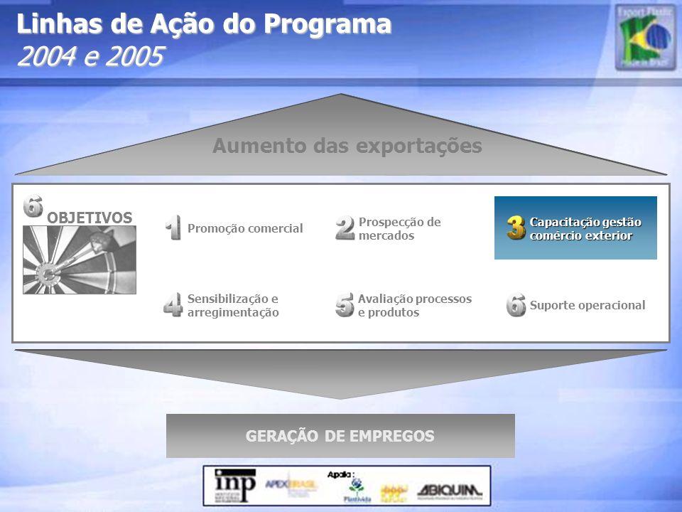 Prospecção de mercados Capacitação gestão comércio exterior Capacitação gestão comércio exterior Sensibilização e arregimentação Promoção comercial Su