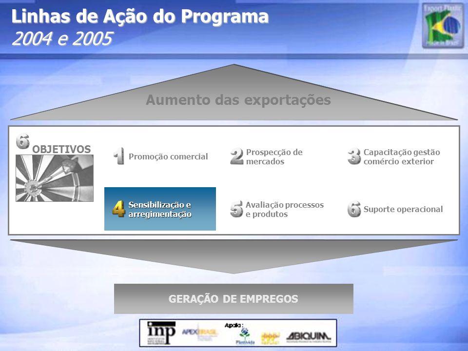 Linhas de Ação do Programa 2004 e 2005 Prospecção de mercados Sensibilização e arregimentação Sensibilização e arregimentação Promoção comercial Supor
