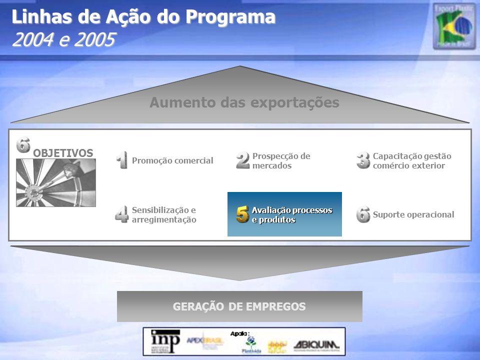 Linhas de Ação do Programa 2004 e 2005 Prospecção de mercados Sensibilização e arregimentação Promoção comercial Suporte operacional Aumento das expor