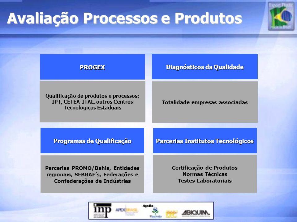 Avaliação Processos e Produtos PROGEX Qualificação de produtos e processos: IPT, CETEA-ITAL, outros Centros Tecnológicos Estaduais Programas de Qualif