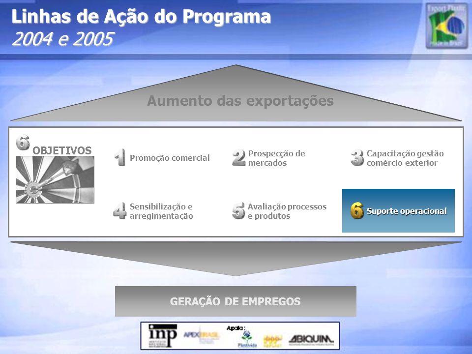Linhas de Ação do Programa 2004 e 2005 Prospecção de mercados Sensibilização e arregimentação Promoção comercial Suporte operacional Suporte operacion