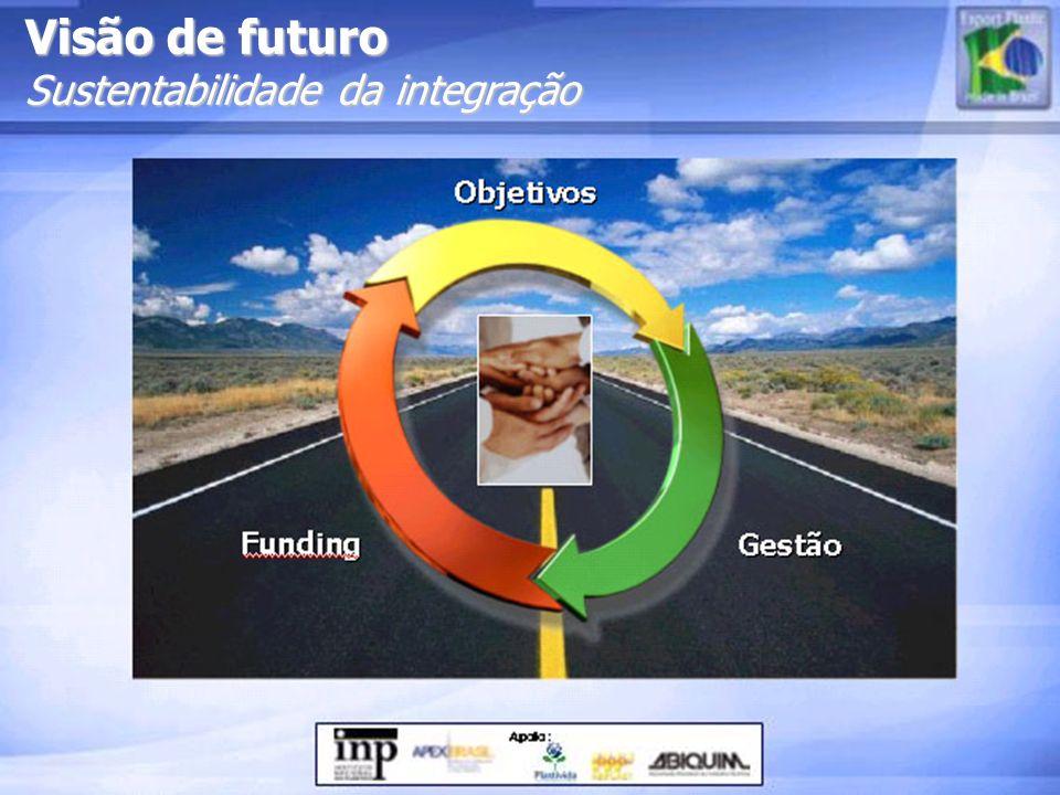 Visão de futuro Sustentabilidade da integração