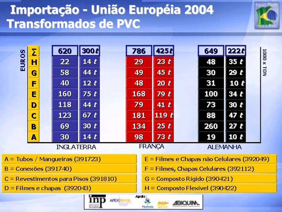 Importação - União Européia 2004 Transformados de PVC Importação - União Européia 2004 Transformados de PVC