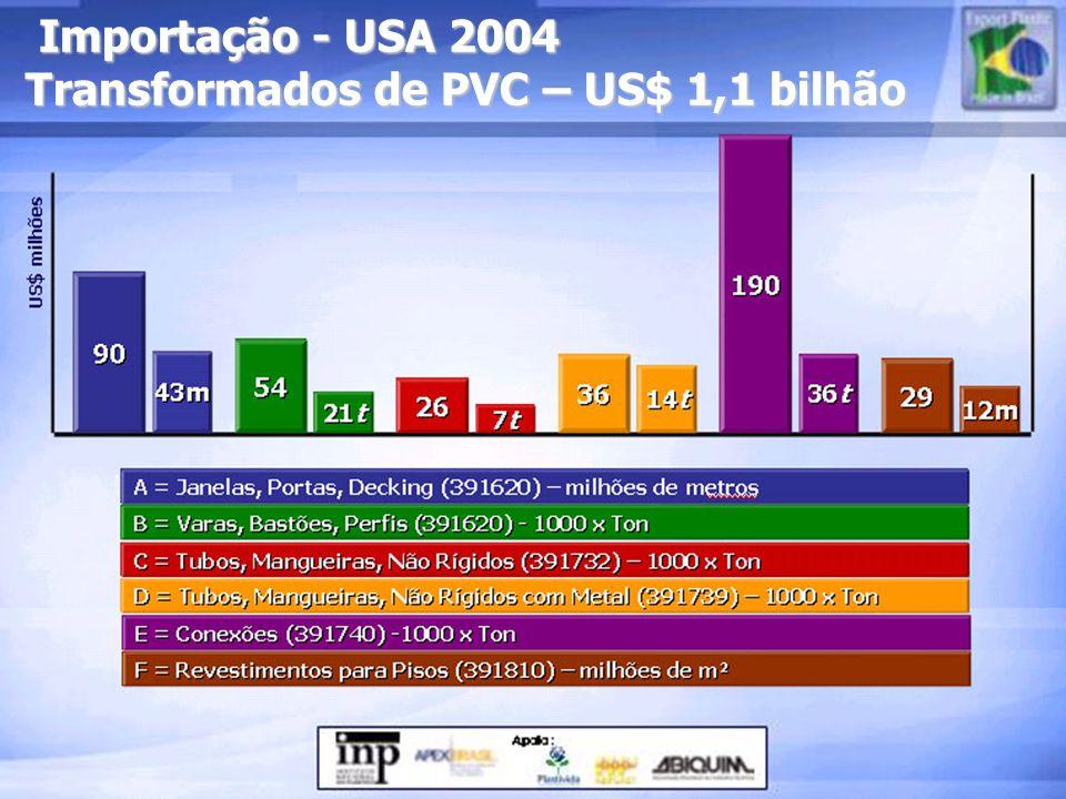 Importação - USA 2004 Transformados de PVC – US$ 1,1 bilhão Importação - USA 2004 Transformados de PVC – US$ 1,1 bilhão