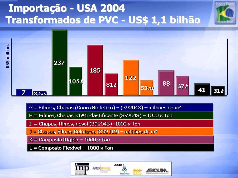 Importação - USA 2004 Transformados de PVC - US$ 1,1 bilhão Importação - USA 2004 Transformados de PVC - US$ 1,1 bilhão