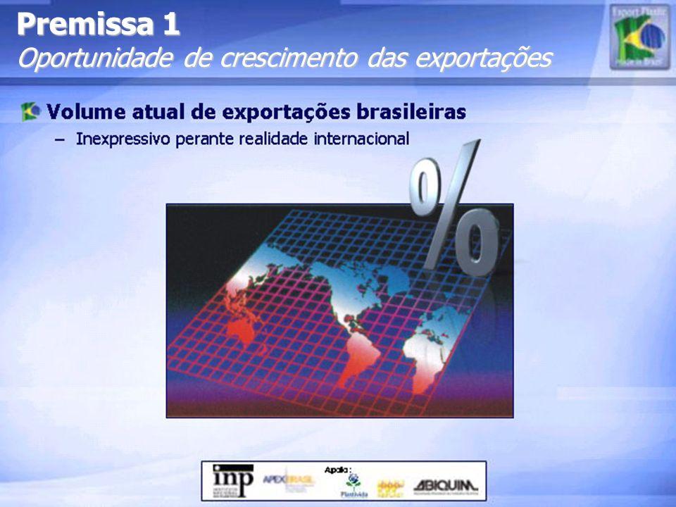 Premissa 1 Oportunidade de crescimento das exportações