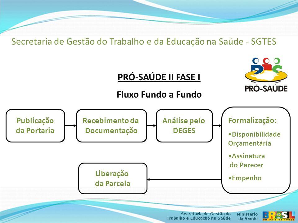 Ministério da Saúde Secretaria de Gestão do Trabalho e Educação na Saúde Secretaria de Gestão do Trabalho e da Educação na Saúde - SGTES PRÓ-SAÚDE II