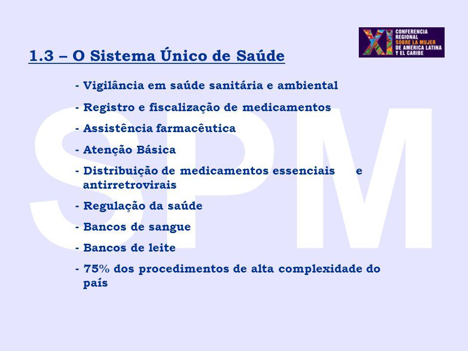 SPM 1.3 – O Sistema Único de Saúde - Vigilância em saúde sanitária e ambiental - Registro e fiscalização de medicamentos - Assistência farmacêutica -