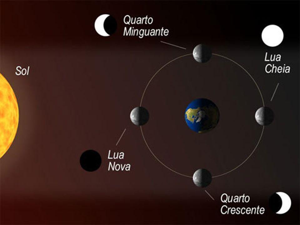 Fases da Lua As fases da Lua são consequência do movimento de translação à volta da Terra e de rotação, em torno de si própria, no mesmo sentido (dire