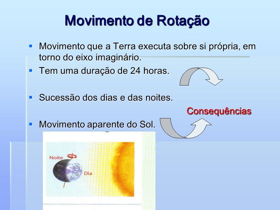 Movimento de Rotação INCLINAÇÃO DO EIXO DA TERRA