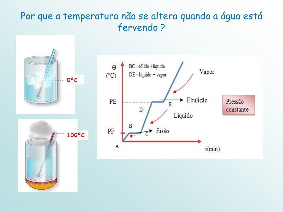 Por que a temperatura não se altera quando a água está fervendo ? 0ºC 100ºC