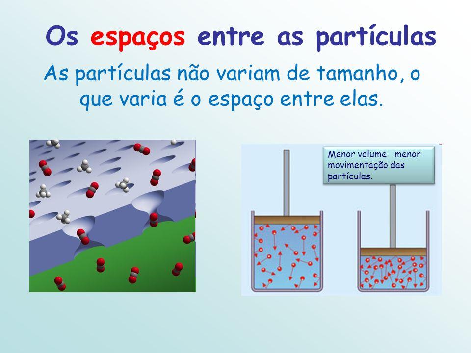As partículas não variam de tamanho, o que varia é o espaço entre elas. Os espaços entre as partículas Menor volume menor movimentação das partículas.