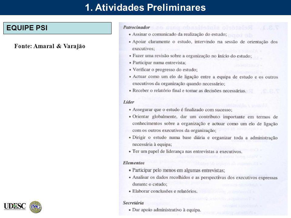 Fonte: Amaral & Varajão EQUIPE PSI 1. Atividades Preliminares
